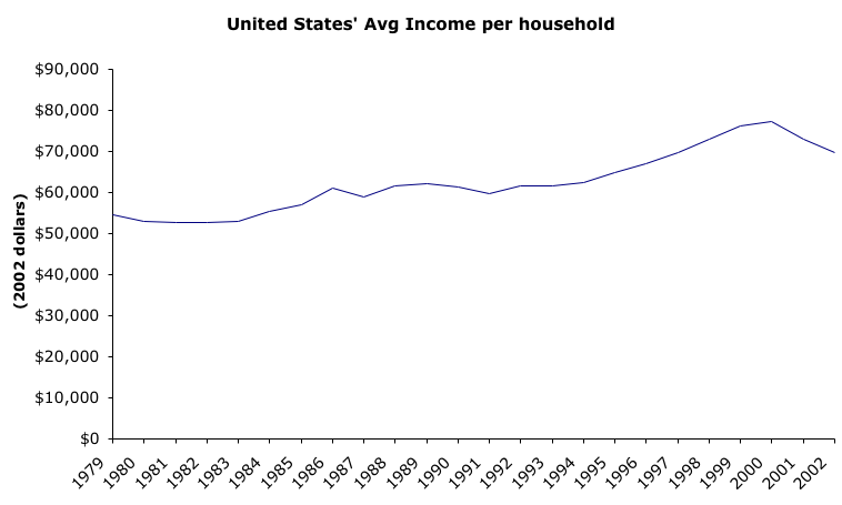 Average Income Graph