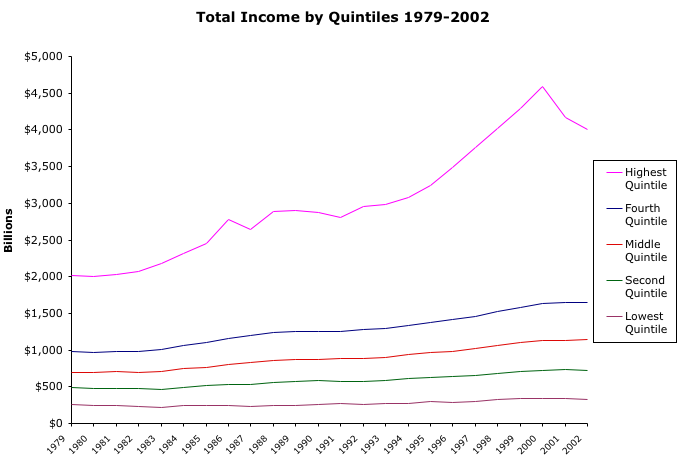 Share of Income by Quintile Graph