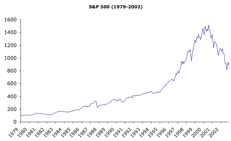 S&P500 1979-2002