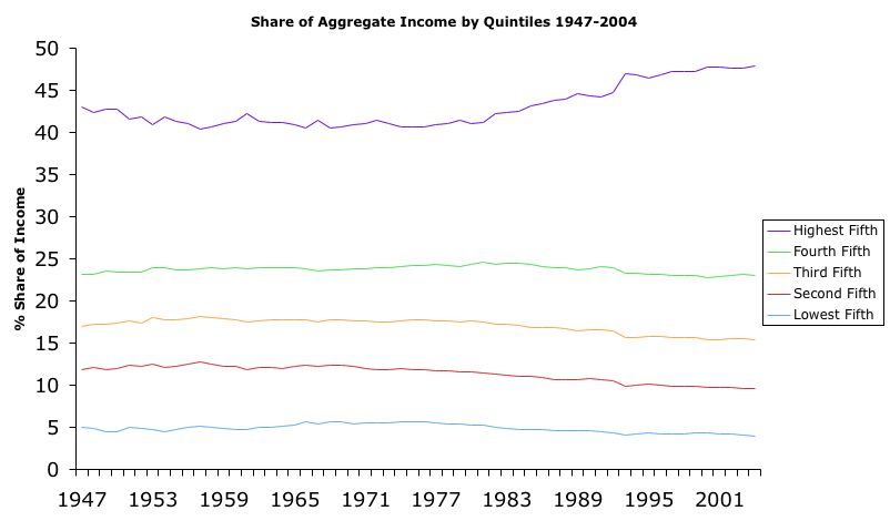 Share of income richest 20% of families in the United States