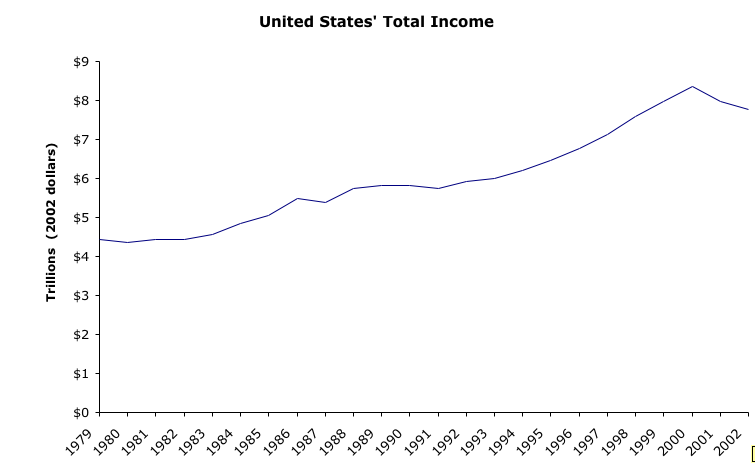 Total Income Graph