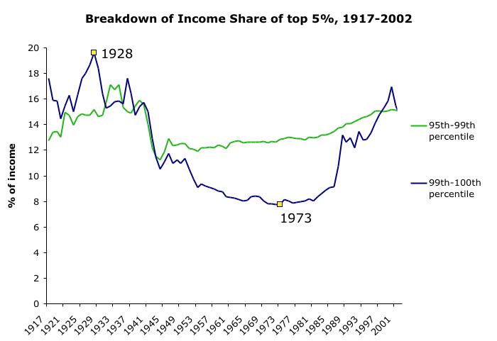 Top 5% Income