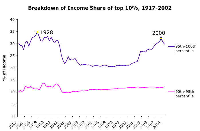 Top 10% Income in the United States