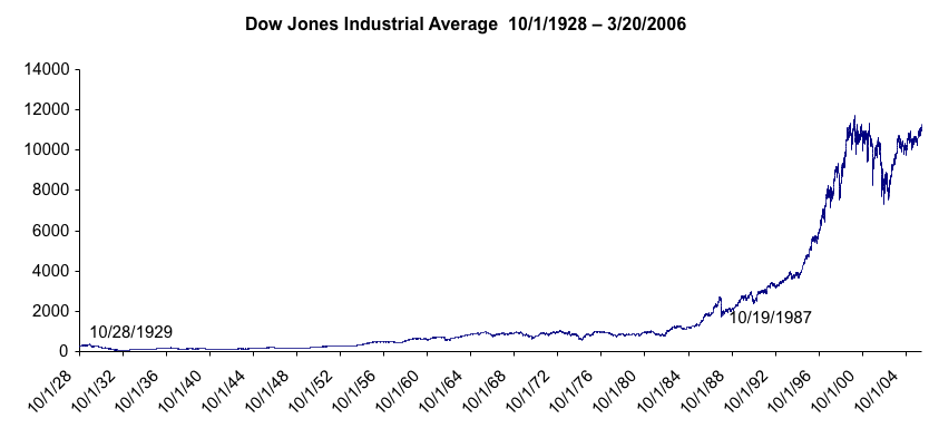 Dow Jones Industrial Average since 1929