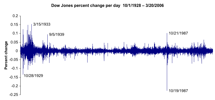 Dow Jones Industrial Average since 1929 (Daily Percent Change)