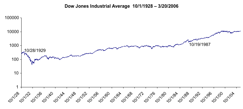 Dow Jones Industrial Average since 1929 (Log scale)