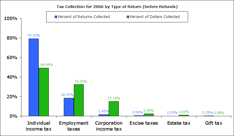 2006 Tax collection