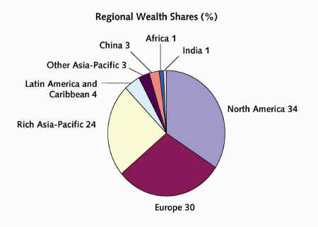 Regional wealth share