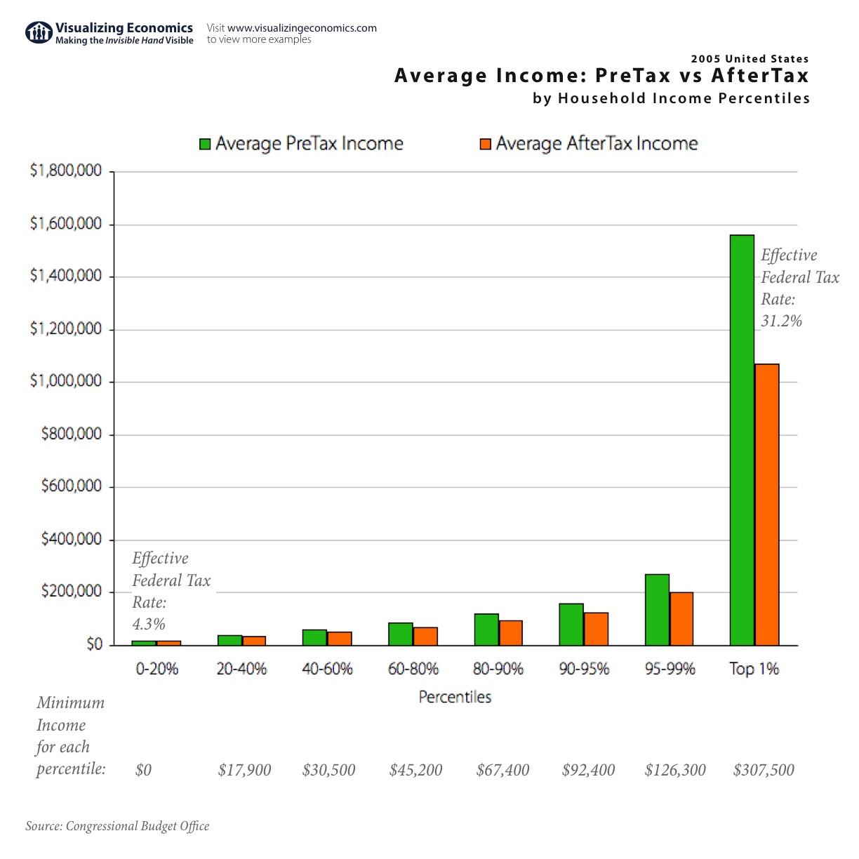 Average Income: PreTax vs AfterTax