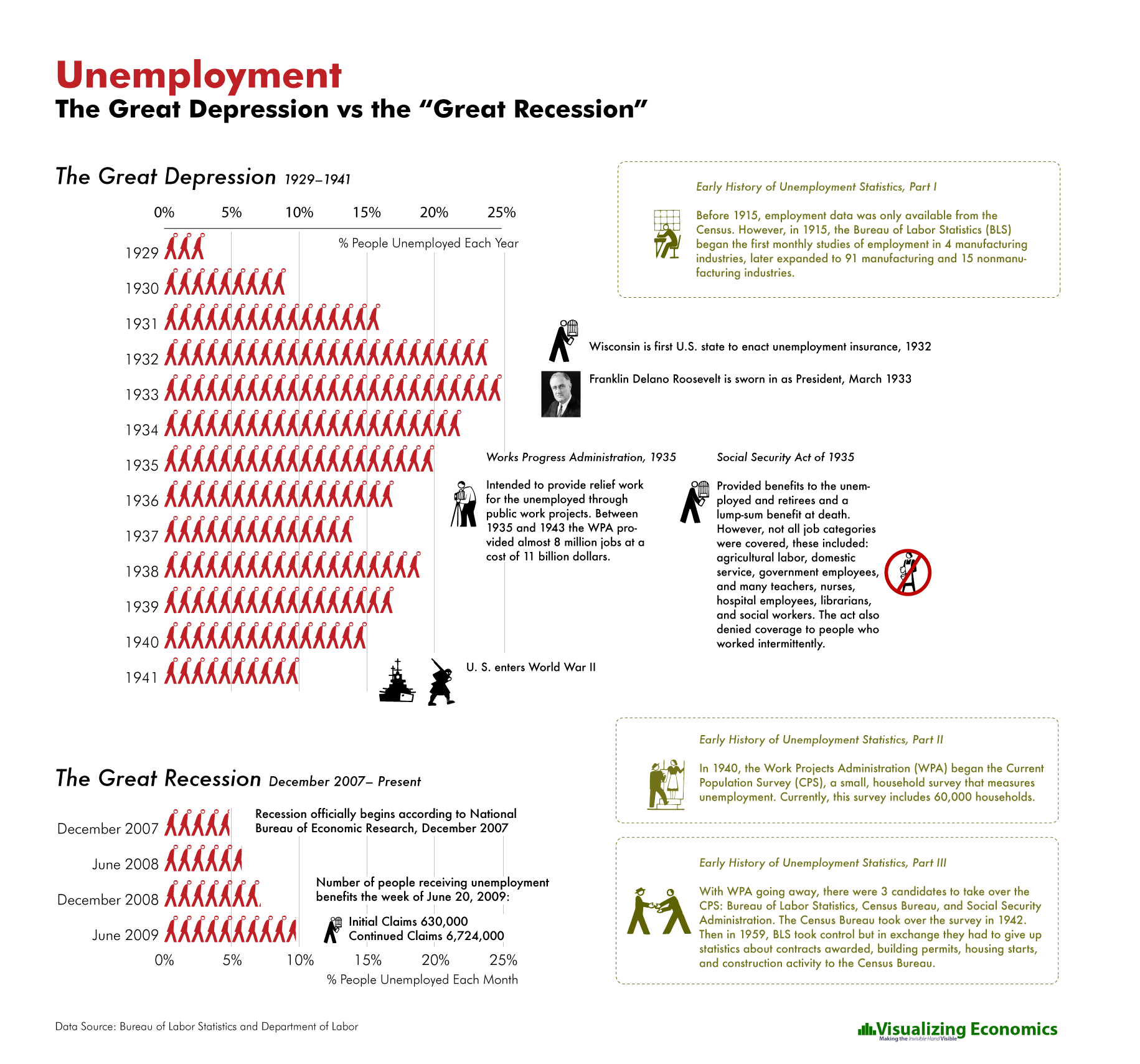 unemployment great depression vs great recession visualizing unemployment1930s