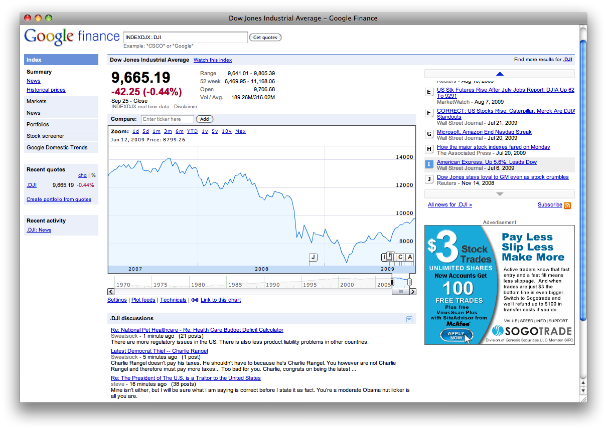 Google Finance DJIA