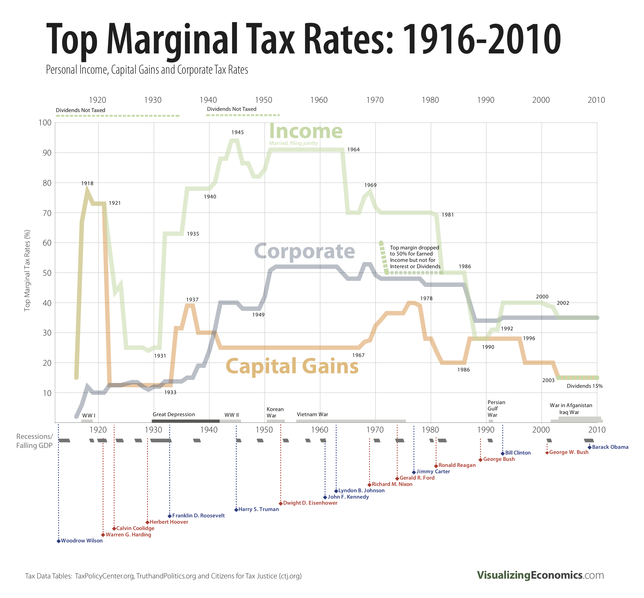 Historical Tax Rates