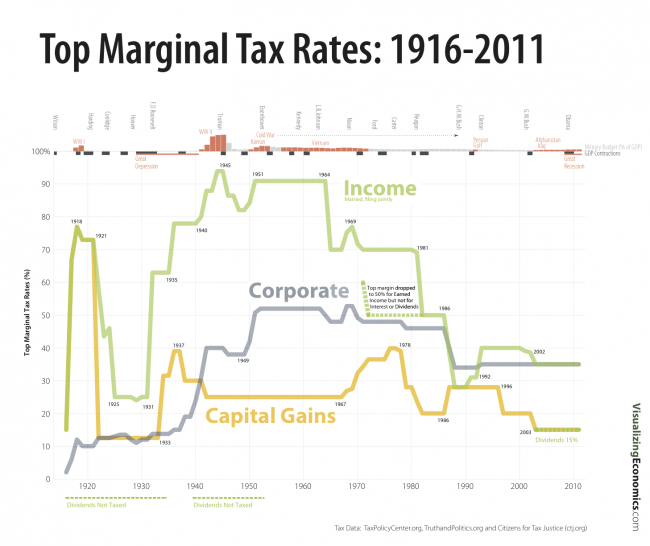 Top Marginal Tax Rates: 1916-2011