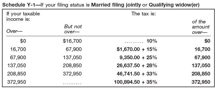 Married Filing Jointly tax schedule 2009