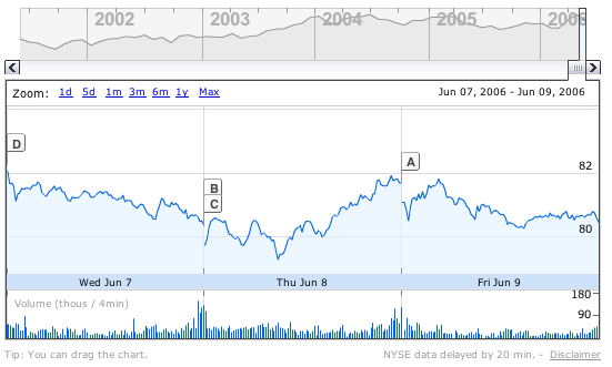 Google Finance Graph