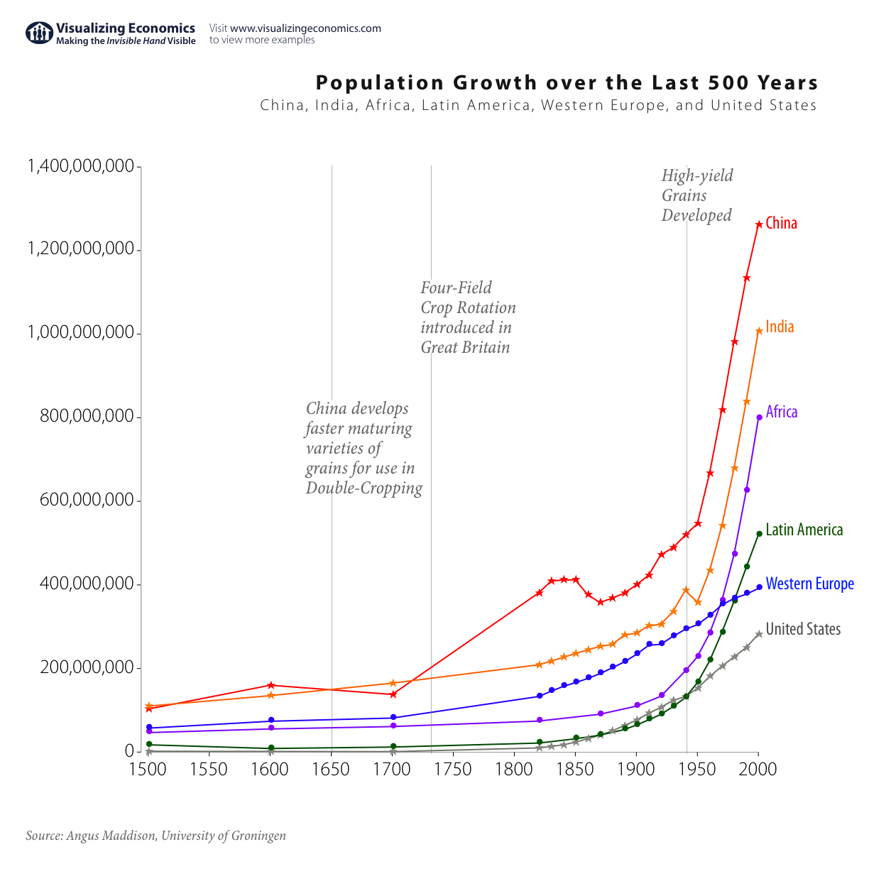 Population growth since 1500