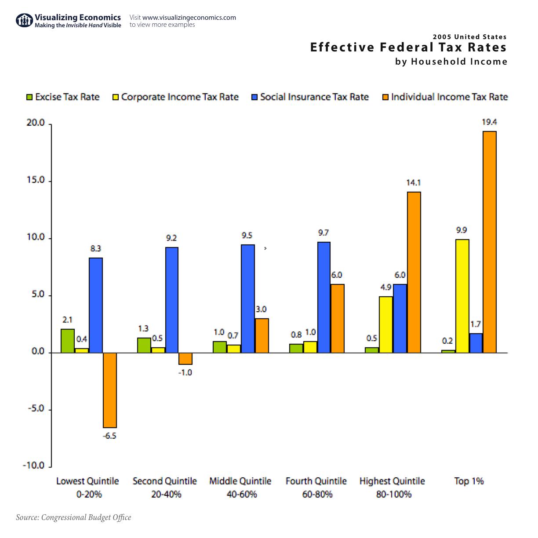 Tax Rates 2005