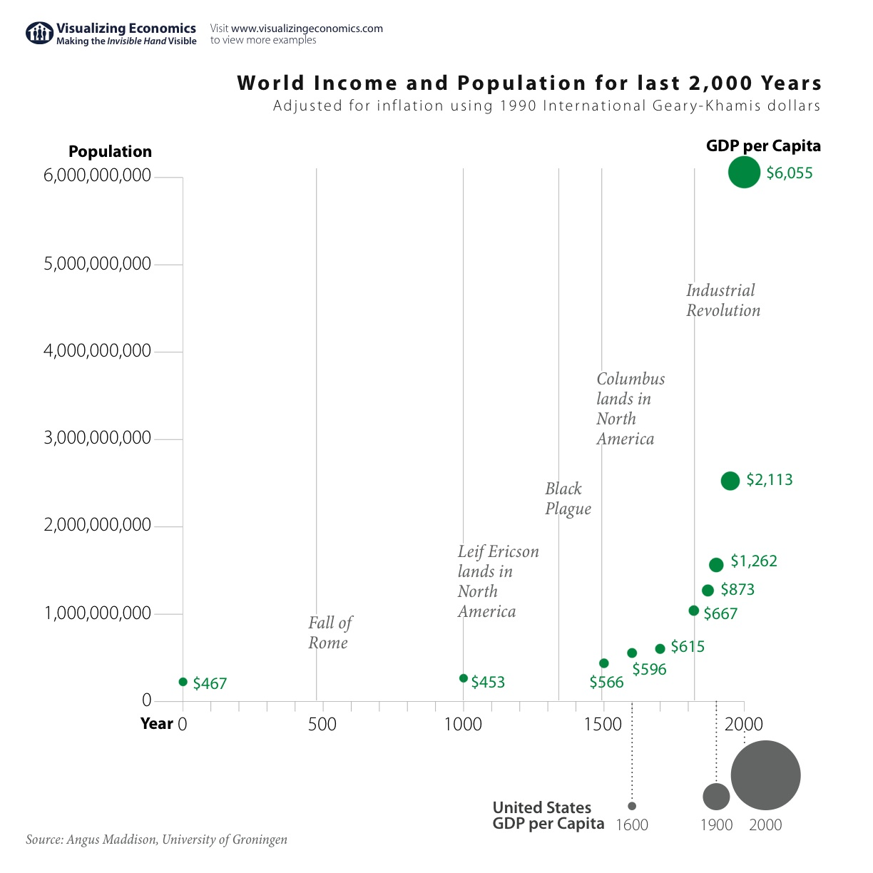 world population and GDP per capita