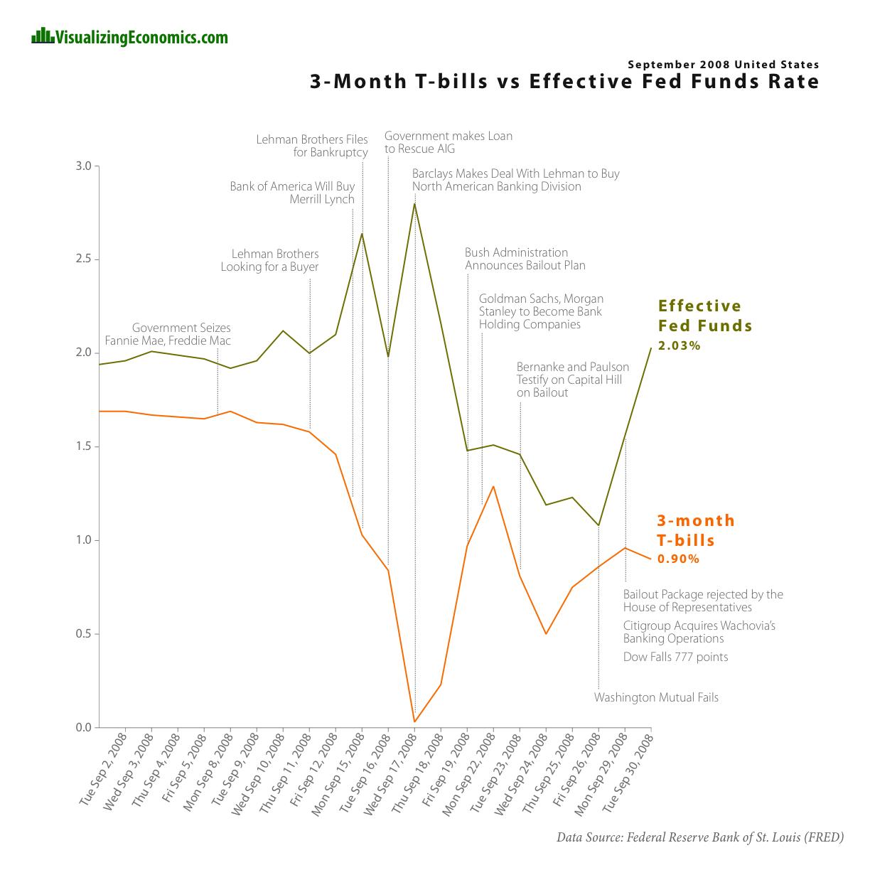 financial crisis essay economic crisis essay global financial  anatomy of a financial crisis visualizing economics interest rates and fed funds