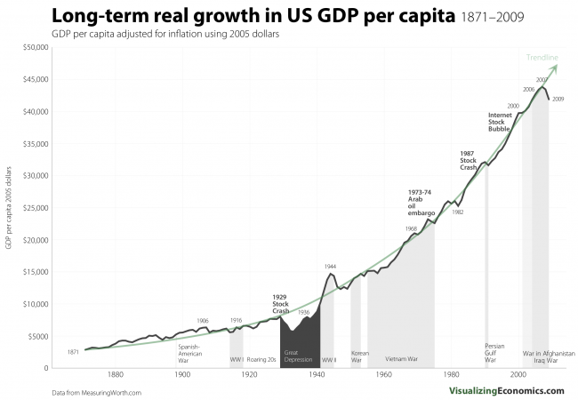 Long Term Real Growth In Us Gdp Per Capita 1871 2009 Visualizing - Us-gdp-map