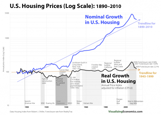 Real vs Nominal Housing Prices: United States 1890-2010